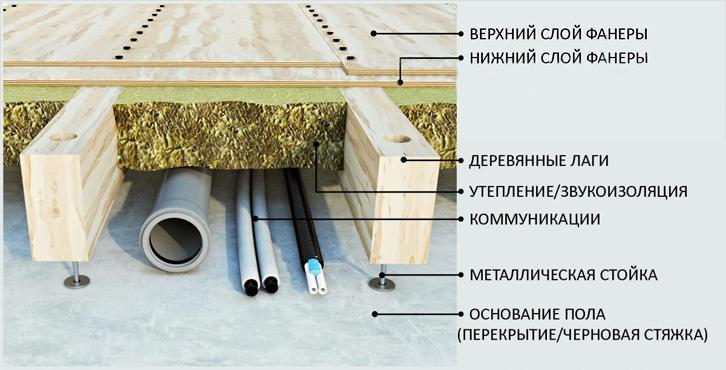 Схема деревянного пола с покрытием из фанеры