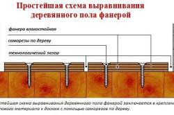 Схема крепления фанеры на пол