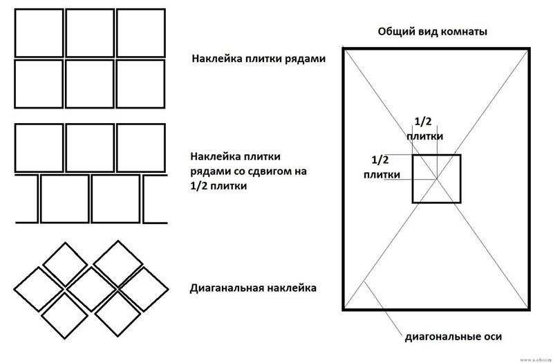 Схема поклейки плитки