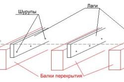 Схема укладки лагов под фанеру