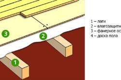 Схема выравнивания деревянного пола по лагам
