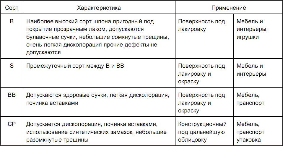 Разновидности фанеры
