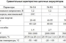 Сравнительные характеристики щелочных аккумуляторов