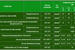 Характеристика плит OSB3 для использования под нагрузкой в влажных условиях