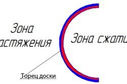 Схема сгибания фанеры