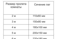 Таблица зависимости размеров лаг от размера комнаты