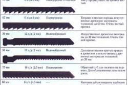 Таблица характеристик пилок