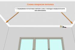 Схема покраски потолка из фанеры
