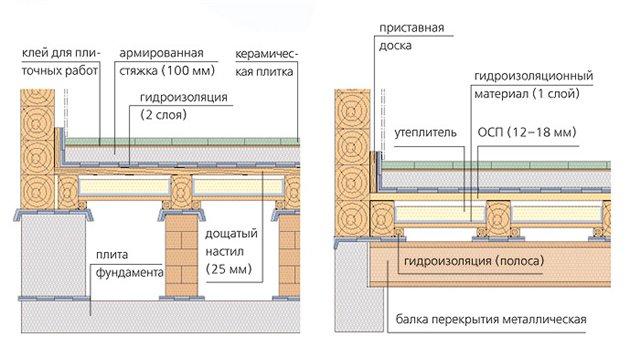 Схема расположения всех необходимых материалов при укладке керамической плитки на фанеру