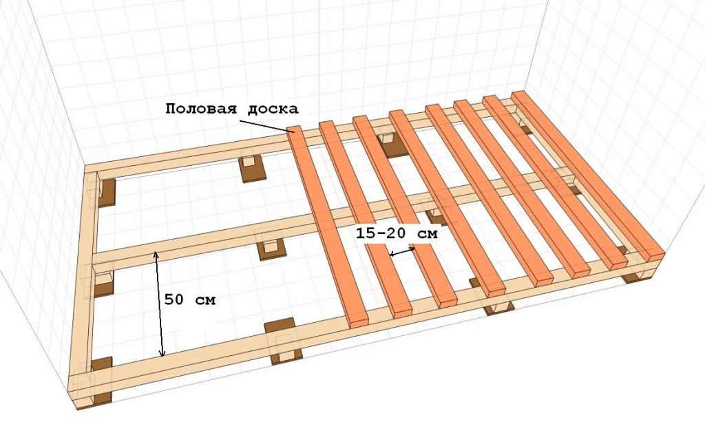 Схема расстояния между лагами и половыми досками для укладки фанеры