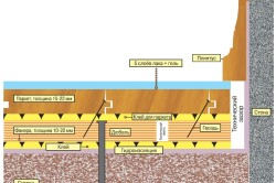 Схема укладки паркета на фанеру
