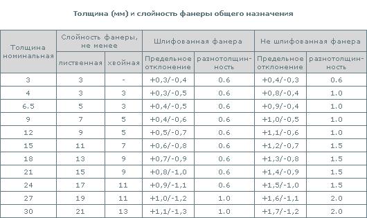 Сочетание числа слоев и толщины фанеры