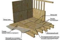 Схема укладки ОСБ плит на пол