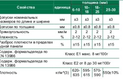 Таблица характеристик ОСБ плит