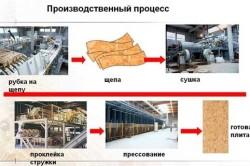 Схема производства OSB плит