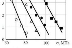 Зависимость долговечности от напряжения при поперечном изгибе для фанеры ФК различной слоистости