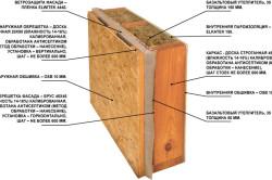 Схема изготовления стен