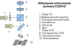 Схема двухстандартной оптической головки