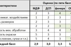 Сравнительная таблица эксплуатационных характеристик древесно-плитных материалов