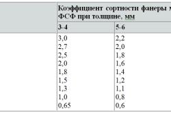 Таблица сортов фанеры