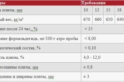 Физико-механические параметры плит OSB