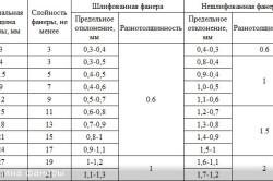 Таблица толщины фанерного листа