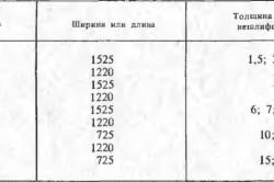 Размеры листов фанеры в миллиметрах