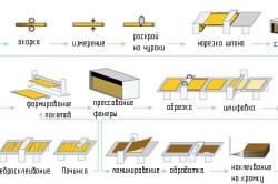 Технологическая схема производственного процесса при изготовлении фанеры