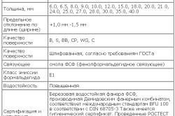 Требования для сертификации фанеры фсф