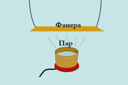 Схема распаривания фанеры.