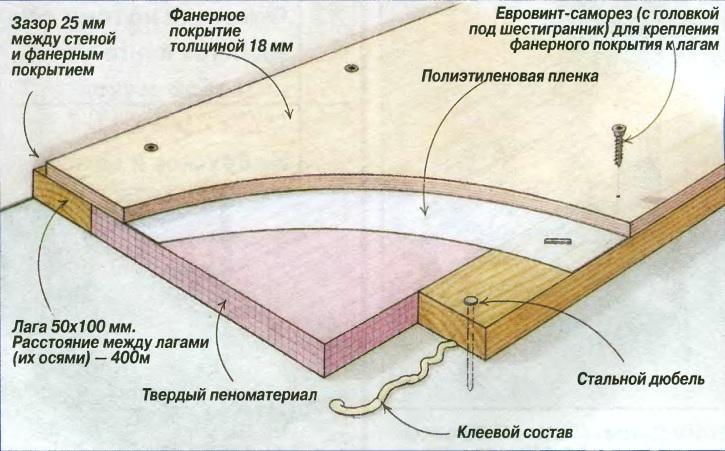 Схема пола из фанеры с утеплением