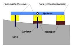 Принцип выравнивания деревянного пола фанерой