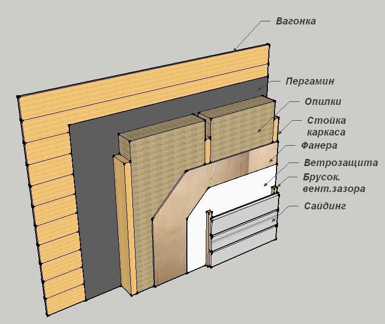 Схема внутренней отделки деревянного дома