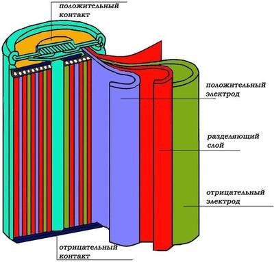 Схема накопления и расхода