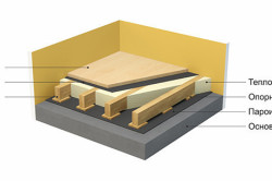 Схема фанерного пола на бетоне по обрешетке на опорных брусках