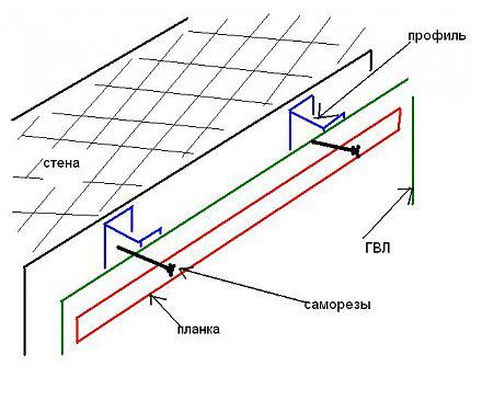 Схема профиля для крепления