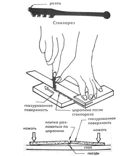 Как в домашних условиях отрезать керамическую плитку