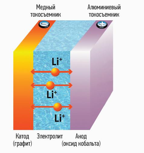 Схема устройства литий-ионного