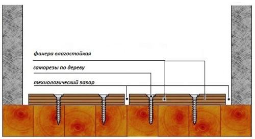 Схема выравнивания деревянного пола без лаг