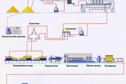 Схема процесса производства ДСП