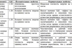 Таблица сравнительных характеристик аккумуляторов