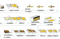 Схема технологии производства фанеры