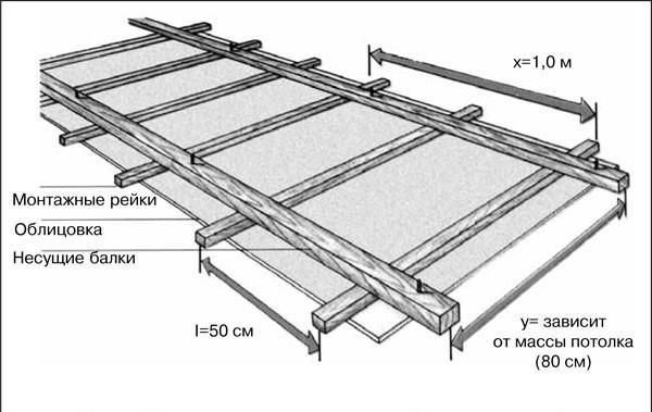 Схема обшивки потолка фанерой