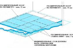 Параметры зазоров для укладки плит OSB-3 на пол