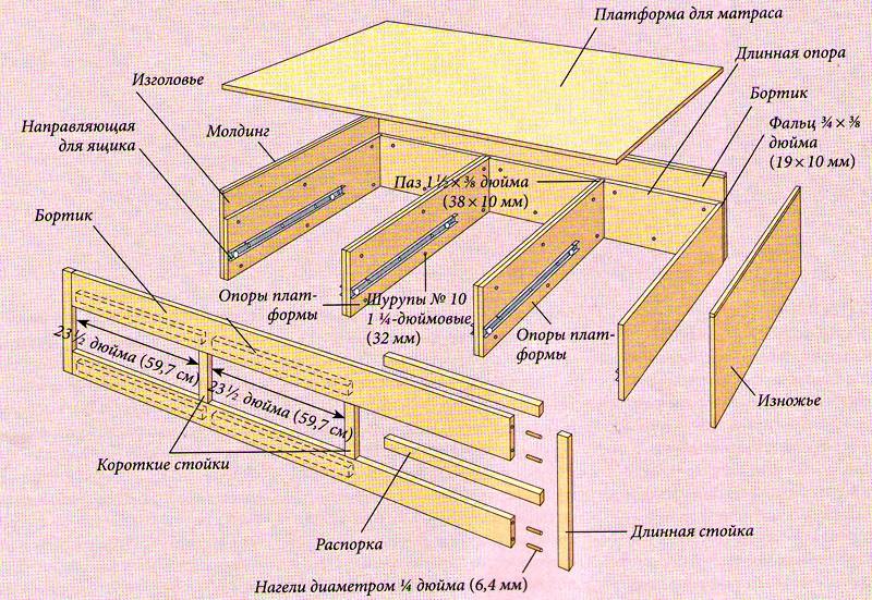 Основные элементы кровати из