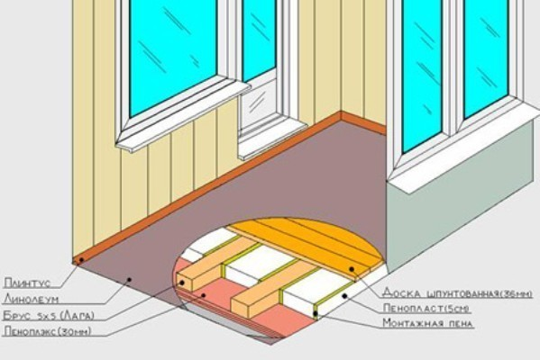 Схема укладки пола на балконеСхема укладки пола на балконе