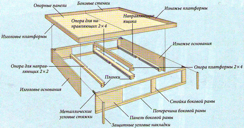 Схема сборки кровати