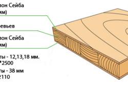 Структура шпонированной фанеры