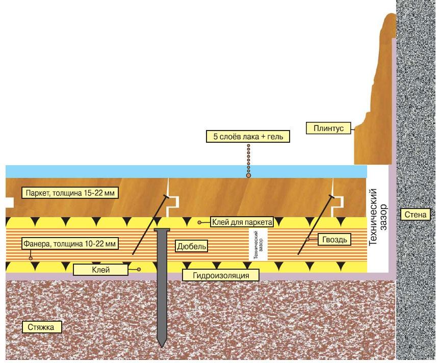 Схема укладки фанеры под ламинат или паркет
