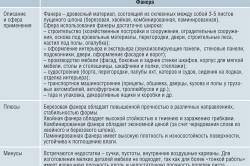 Таблица характеристики фанеры